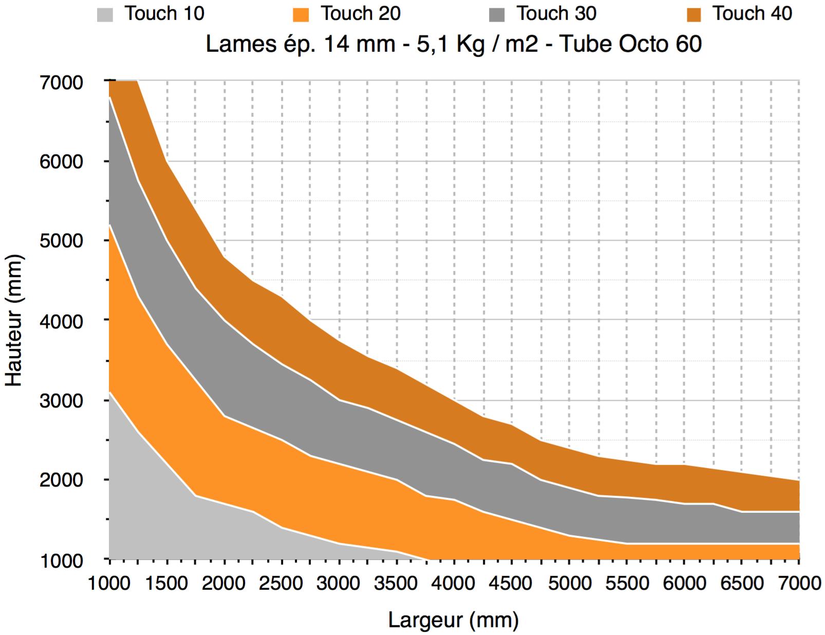 Tableau de choix des moteurs de volet roulant TOUTPOURLESVOLETS.COM pour une lame d'épaisseur 14 mm