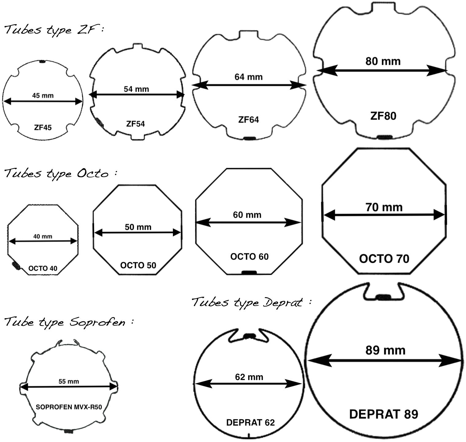 Les différents types de tubes de volet roulant