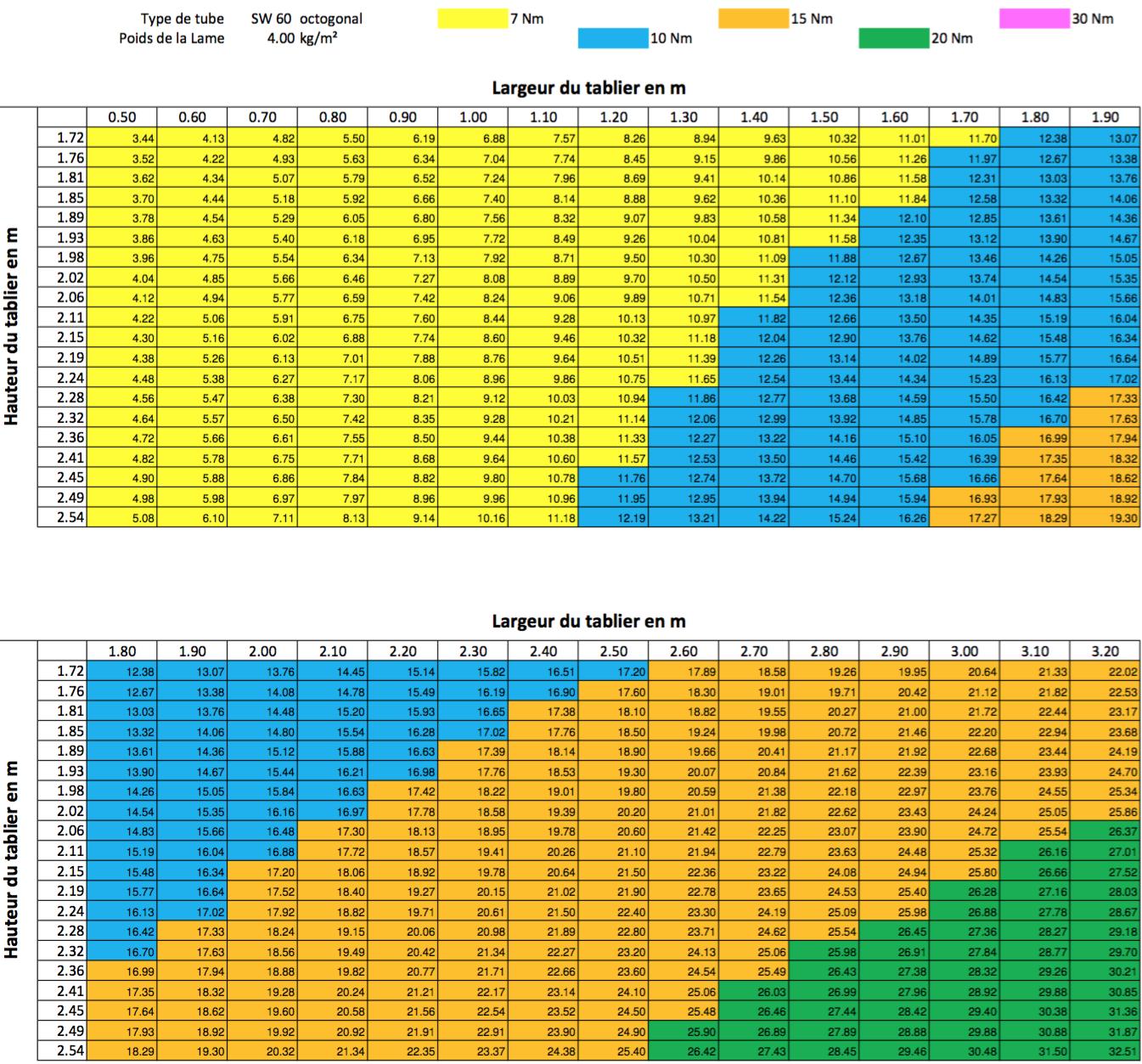 Tableau de choix des moteurs de volet roulant TOUTPOURLESVOLETS.COM pour une lame d'épaisseur 8 mm